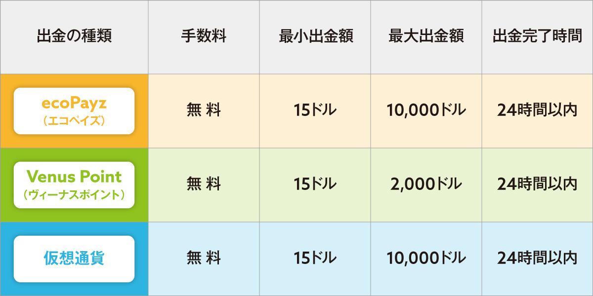 カジ旅出金可能額・手数料・出金時間・エコペイズ・ヴィーナスポイント・仮想通貨