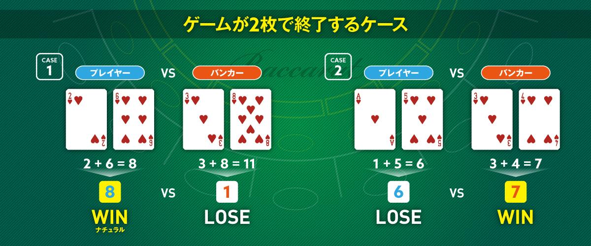 ゲームが2枚で終了するケース