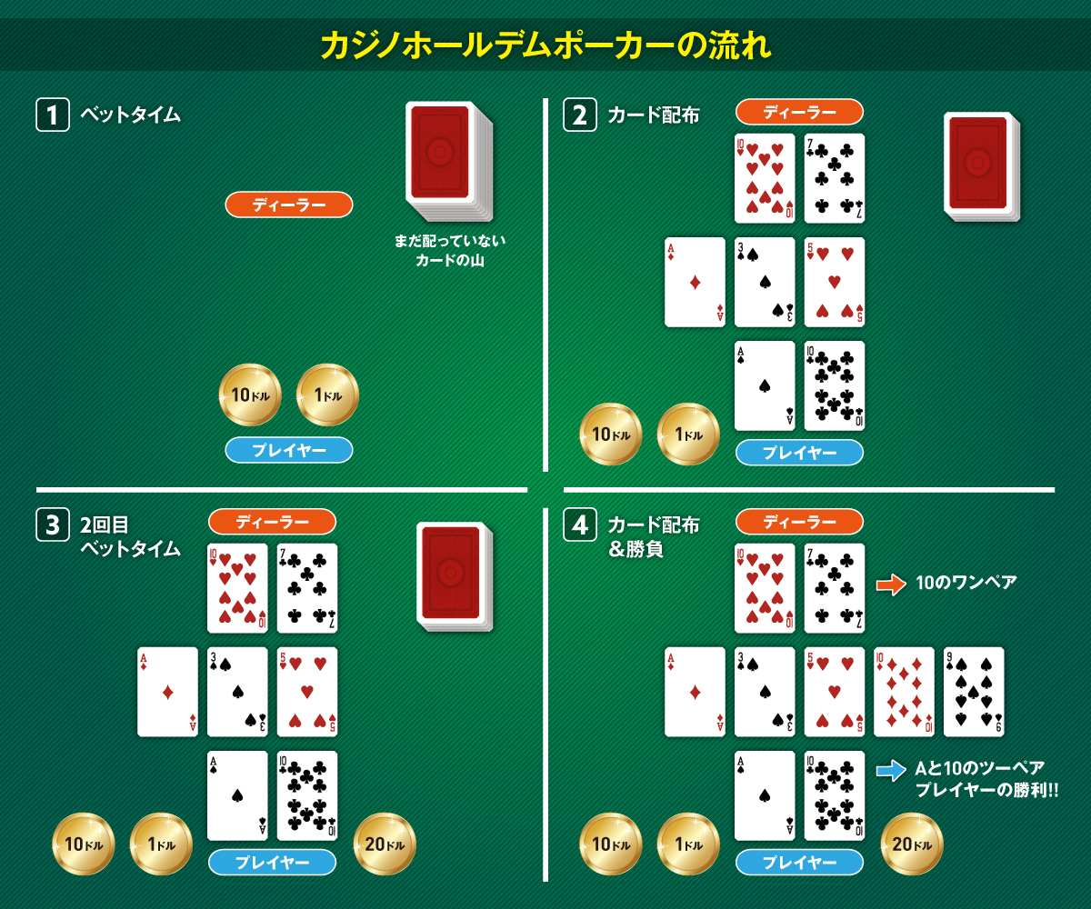 カジノホールデムポーカーで遊ぶ流れ