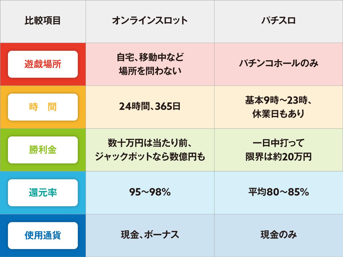 オンラインスロットのパチスロの比較表