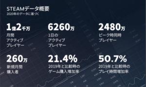 STEAM2020年データ