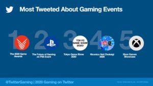 2020年最もツイートされたゲームイベント