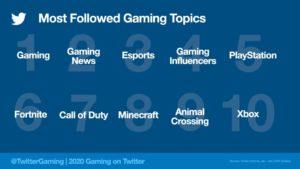 2020年に最もツイートされたゲームのジャンル