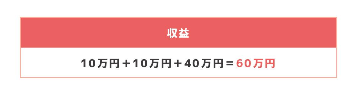 オンラインカジノの収益の計算例 10万円+10万円+40万円=60万円