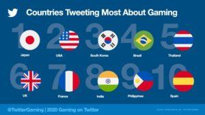 2020年に最もゲームに関するツイートが多かった国