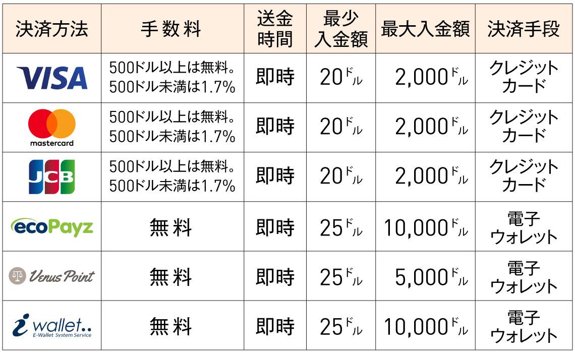 カジノシークレット決済方法の表